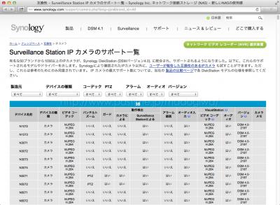Surveillance Stationのネットワークカメラ対応一覧ページ